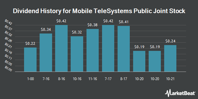 Dividend Payments by Quarter for Mobile TeleSystems OJSC (NYSE:MBT)