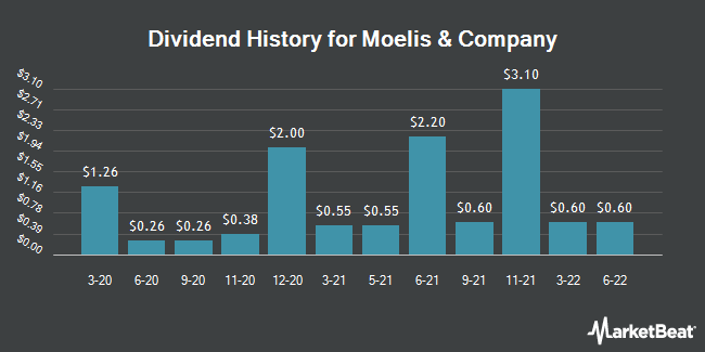 Dividend Payments by Quarter for Moelis & Co (NYSE:MC)