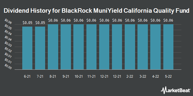 Dividend History for Blackrock Muniyld California Quty Fd (NYSE:MCA)