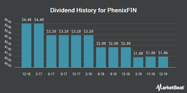 Dividend Payments by Quarter for Medley Capital Corporation (NYSE:MCC)