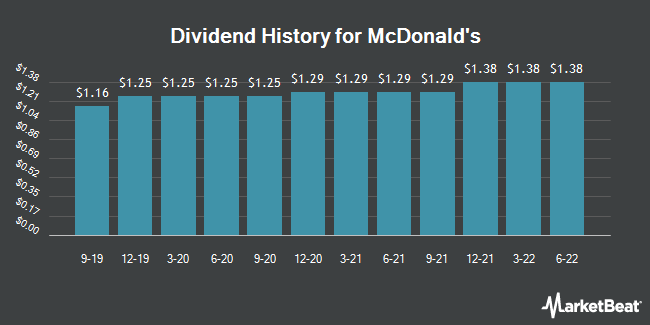 Dividend Payments by Quarter for McDonald`s Corporation (NYSE:MCD)