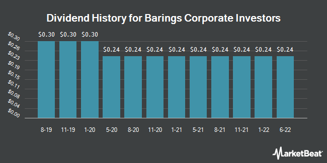 Dividend Payments by Quarter for Barings Corporate Investors (NYSE:MCI)
