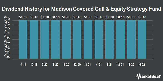 Dividend Payments by Quarter for Madison Covered Call & Equity Strtgy Fd (NYSE:MCN)