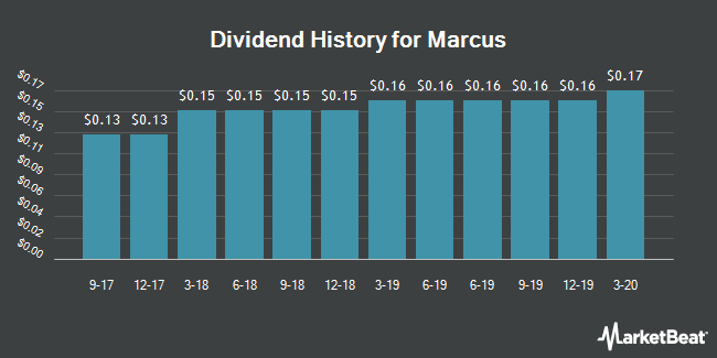 Dividend Payments by Quarter for Marcus Corporation (The) (NYSE:MCS)