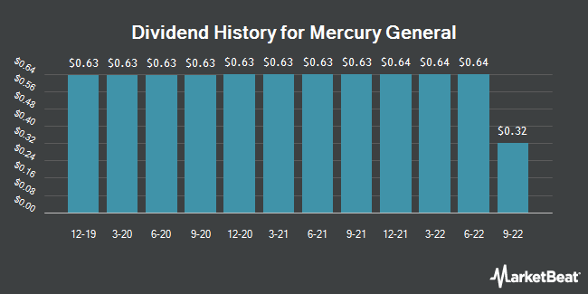 Dividend Payments by Quarter for Mercury General (NYSE:MCY)
