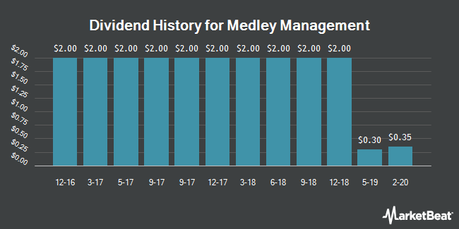 Dividend Payments by Quarter for Medley Management (NYSE:MDLY)
