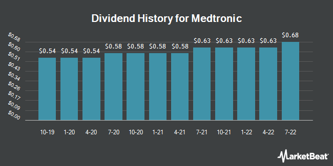 Dividend Payments by Quarter for Medtronic plc. (NYSE:MDT)