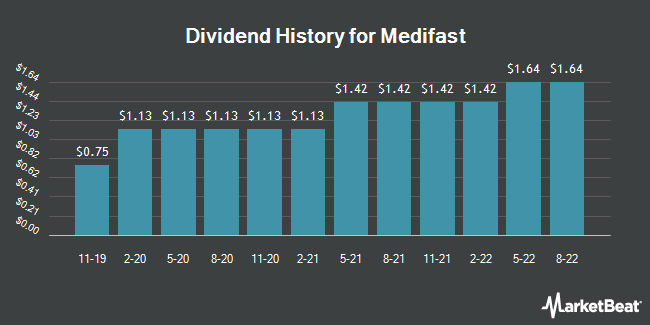 Dividend Payments by Quarter for MEDIFAST INC (NYSE:MED)