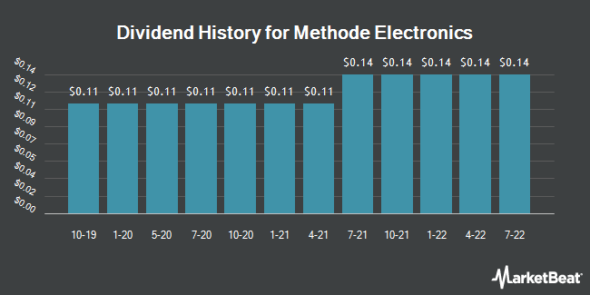 Dividend History for Methode Electronics (NYSE:MEI)