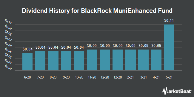Dividend History for Blackrock MuniEnhanced Fund (NYSE:MEN)