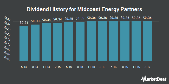 Dividend Payments by Quarter for Midcoast Energy Partners (NYSE:MEP)