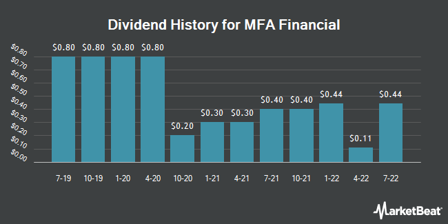 Dividend Payments by Quarter for MFA Financial (NYSE:MFA)