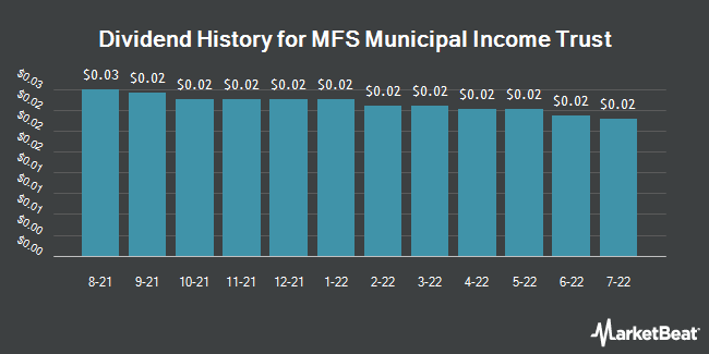 Dividend History for MFS Municipal Income Trust (NYSE:MFM)