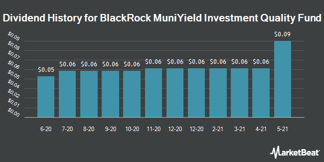 Dividend Payments by Quarter for BR-MUNIYLD INSR (NYSE:MFT)