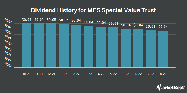 Dividend Payments by Quarter for MFS Special Value Trust (NYSE:MFV)