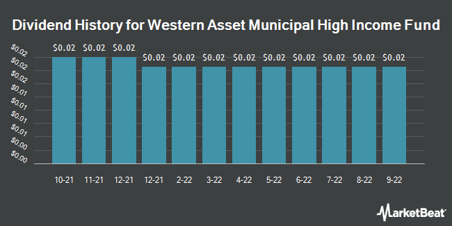 Dividend History for Western Asset Municipal Hgh Incm Fnd (NYSE:MHF)