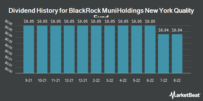Dividend History for BlackRock MuniHoldings New York Quality Fund (NYSE:MHN)
