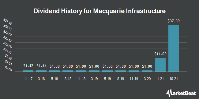 Insider Trades by Quarter for Macquarie Infrastructure (NYSE:MIC)