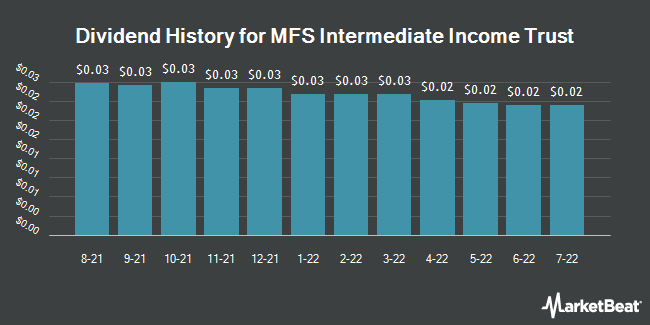 Dividend History for MFS Intermediate Income Trust (NYSE:MIN)