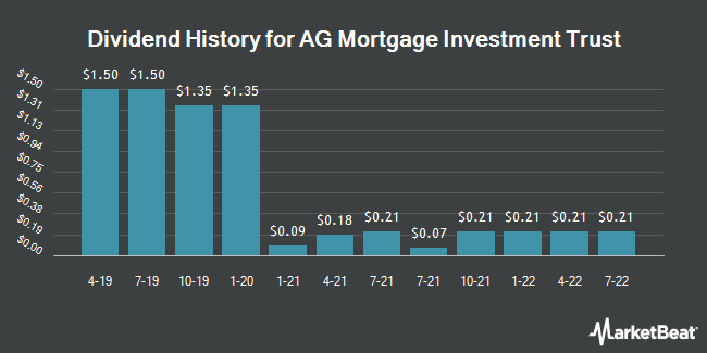 Dividend History for AG Mortgage Investment Trust (NYSE:MITT)