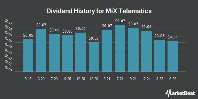 Dividend Payments by Quarter for MiX Telematics Limited (NYSE:MIXT)