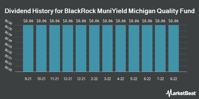 Dividend History for Blackrock Muniyield Michign Qulty Fd (NYSE:MIY)
