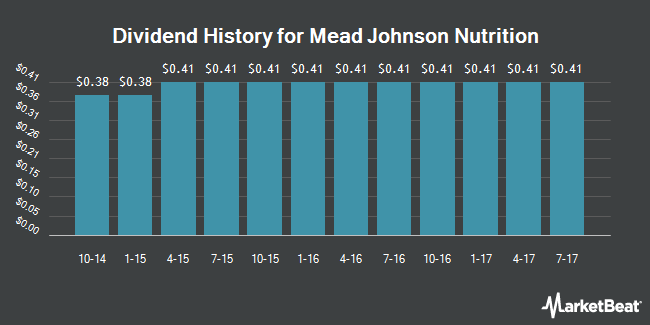 Dividend Payments by Quarter for Mead Johnson Nutrition CO (NYSE:MJN)