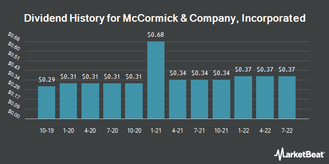 Dividend Payments by Quarter for McCormick & Company, Incorporated (NYSE:MKC)