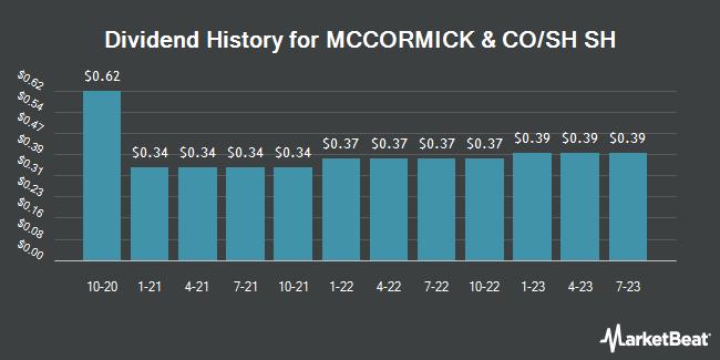 Dividend History for MCCORMICK & CO/SH SH (NYSE:MKC.V)