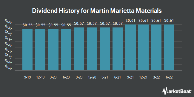 Dividend Payments by Quarter for Martin Marietta Materials (NYSE:MLM)