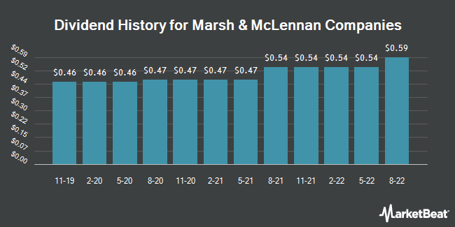 Dividend Payments by Quarter for Marsh & McLennan Companies (NYSE:MMC)