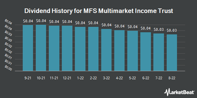 Dividend History for MFS Multimarket Income Trust (NYSE:MMT)