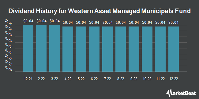 Dividend Payments by Quarter for Western Asset Managed Municipals Fund (NYSE:MMU)