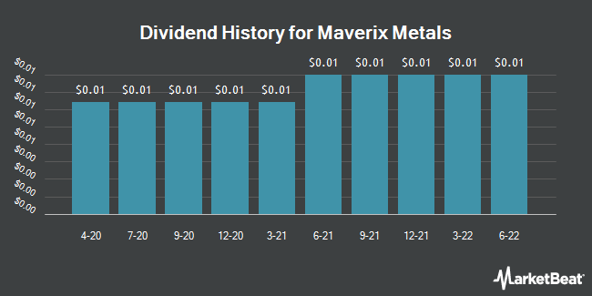 Dividend History for Maverix Metals (NYSE:MMX)