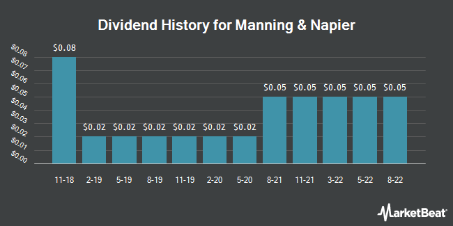 Dividend Payments by Quarter for Manning & Napier (NYSE:MN)