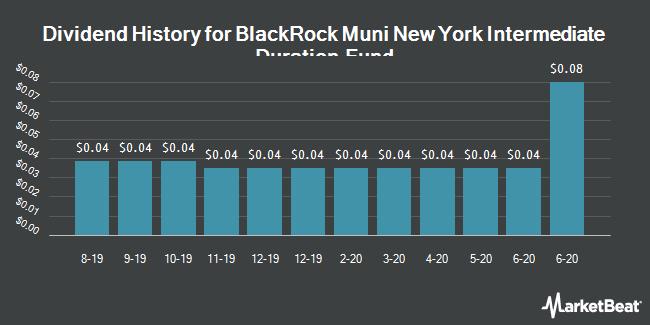 Dividend Payments by Quarter for BlackRock Muni New York Intr. Dur. Fnd. (NYSE:MNE)