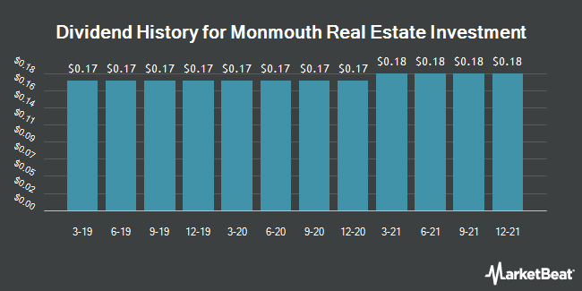 Dividend Payments by Quarter for Monmouth R.E. Inv. Corp. (NYSE:MNR)