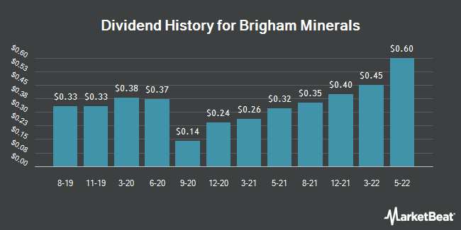Insider Trades by Quarter for Brigham Minerals (NYSE:MNRL)