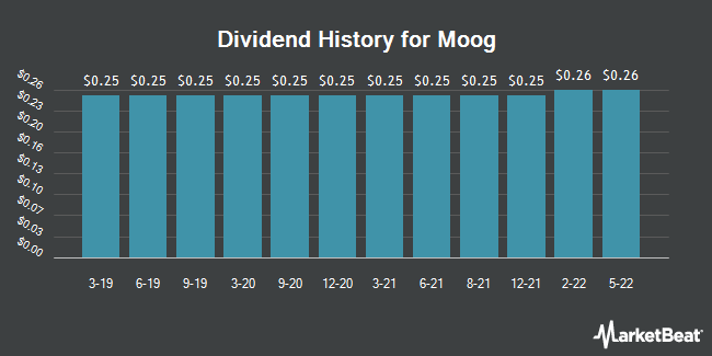 Dividend Payments by Quarter for Moog (NYSE:MOG.A)