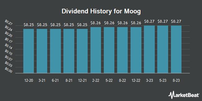 Moog Inc (NYSE:MOG B) Announces $0 25 Quarterly Dividend