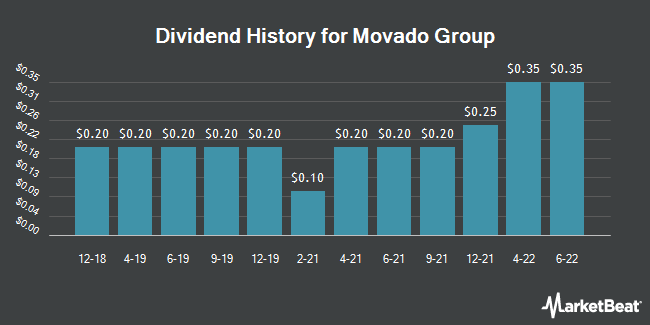 Dividend History for Movado Group (NYSE:MOV)