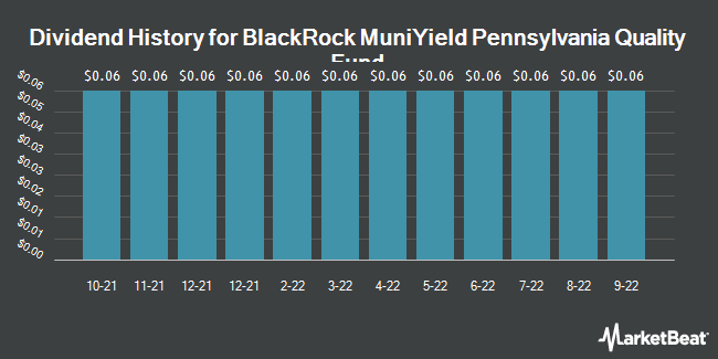 Dividend History for BlackRock MuniYield Pennsylvania Insured (NYSE:MPA)
