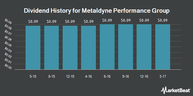Dividend Payments by Quarter for Metaldyne Performance Group (NYSE:MPG)