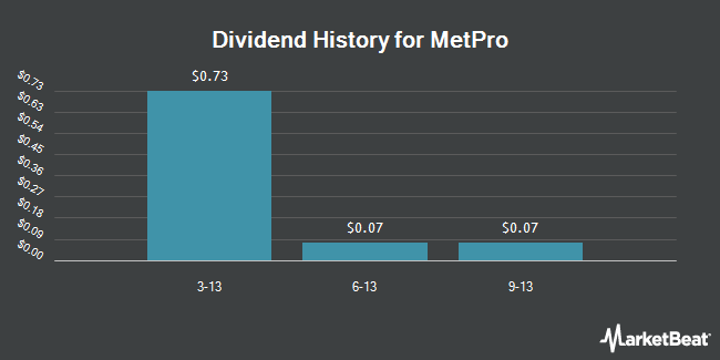 Dividend Payments by Quarter for Met-Pro (NYSE:MPR)