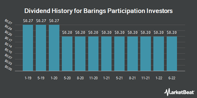 Dividend Payments by Quarter for Barings Participation (NYSE:MPV)