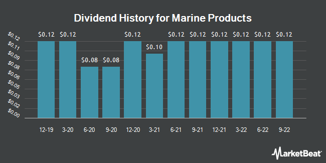 Dividend Payments by Quarter for Marine Products Corporation (NYSE:MPX)