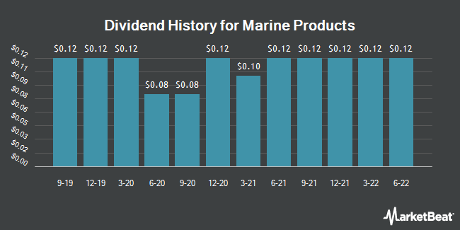 Dividend Payments by Quarter for Marine Products Corp. (NYSE:MPX)