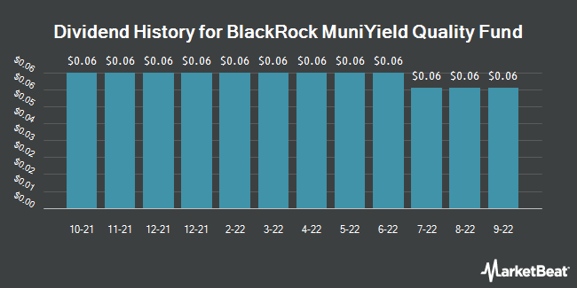 Dividend Payments by Quarter for BR-MUNIYLD QLTY (NYSE:MQY)