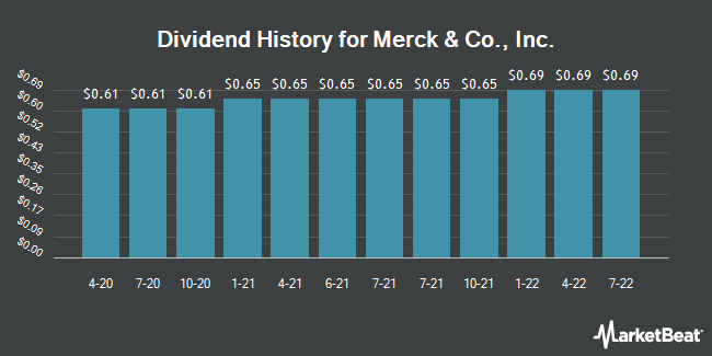 Dividend Payments by Quarter for Merck & Co. (NYSE:MRK)