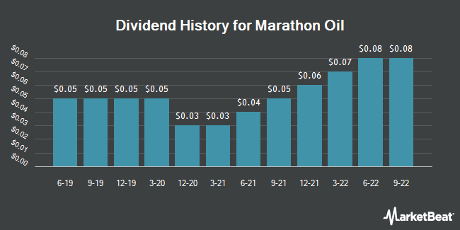Dividend Payments by Quarter for Marathon Oil (NYSE:MRO)